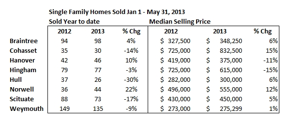 2013-may sales table
