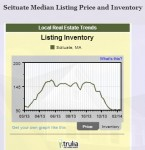 Scituate Homes on Market