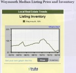 Weymouth Homes on Market